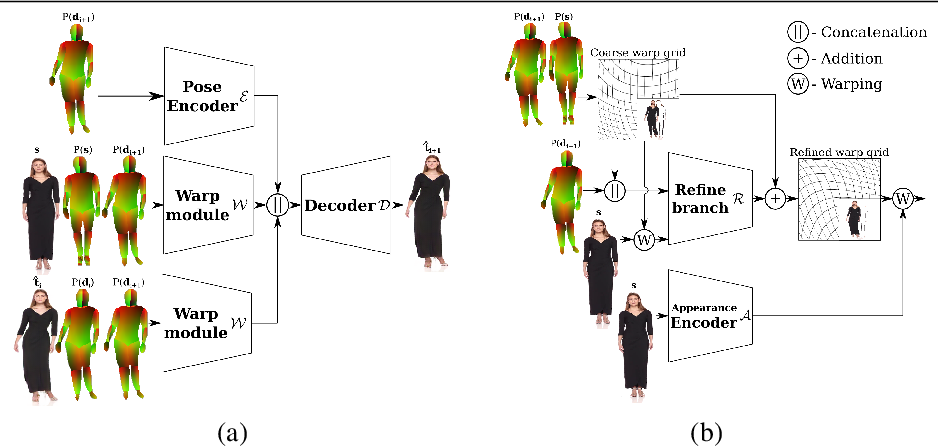 Figure 3 for DwNet: Dense warp-based network for pose-guided human video generation