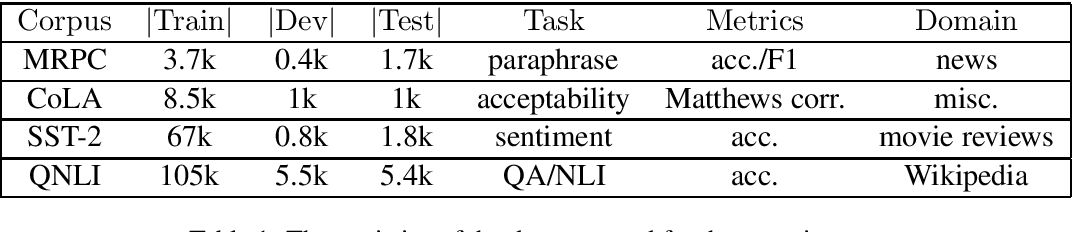 Figure 1 for Universal Adversarial Perturbation for Text Classification