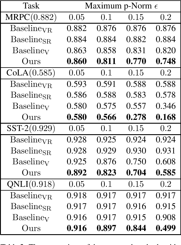 Figure 2 for Universal Adversarial Perturbation for Text Classification