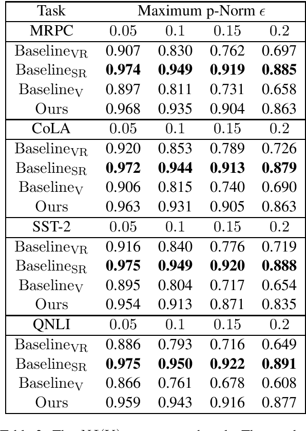 Figure 3 for Universal Adversarial Perturbation for Text Classification