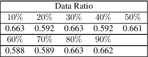 Figure 4 for Universal Adversarial Perturbation for Text Classification