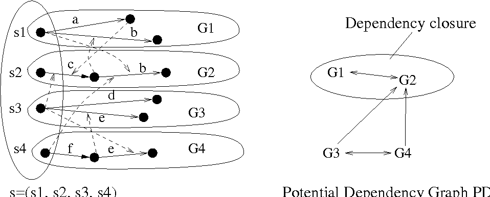 Figure 3 for Theory and Algorithms for Partial Order Based Reduction in Planning