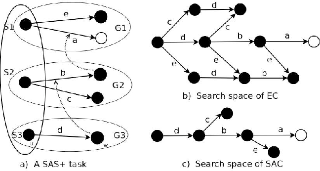 Figure 4 for Theory and Algorithms for Partial Order Based Reduction in Planning
