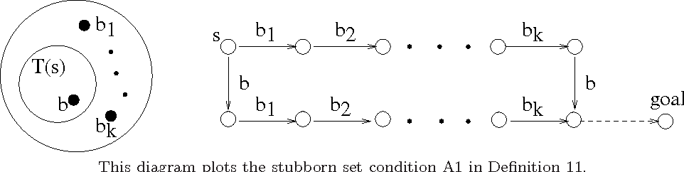 Figure 1 for Theory and Algorithms for Partial Order Based Reduction in Planning