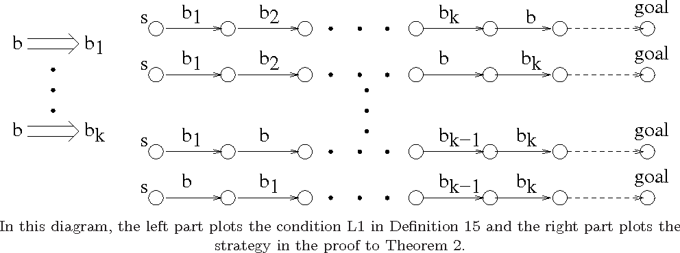 Figure 2 for Theory and Algorithms for Partial Order Based Reduction in Planning