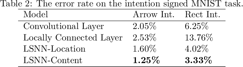 Figure 3 for Locally Smoothed Neural Networks