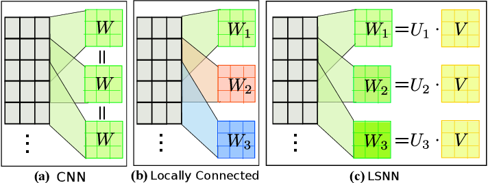 Figure 1 for Locally Smoothed Neural Networks