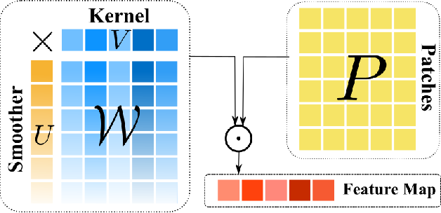 Figure 2 for Locally Smoothed Neural Networks