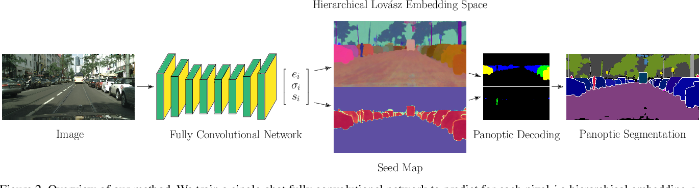 Figure 3 for Hierarchical Lovász Embeddings for Proposal-free Panoptic Segmentation