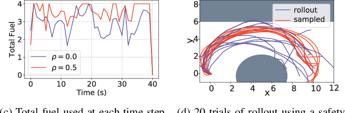 Figure 2 for Chance-Constrained Trajectory Optimization for Safe Exploration and Learning of Nonlinear Systems