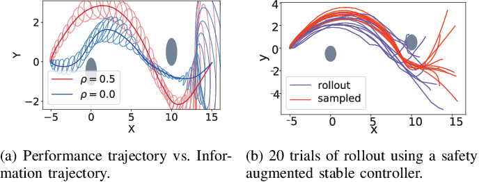 Figure 3 for Chance-Constrained Trajectory Optimization for Safe Exploration and Learning of Nonlinear Systems