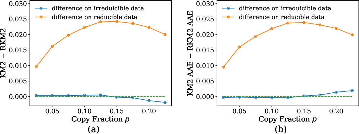 Figure 3 for Towards Mixture Proportion Estimation without Irreducibility