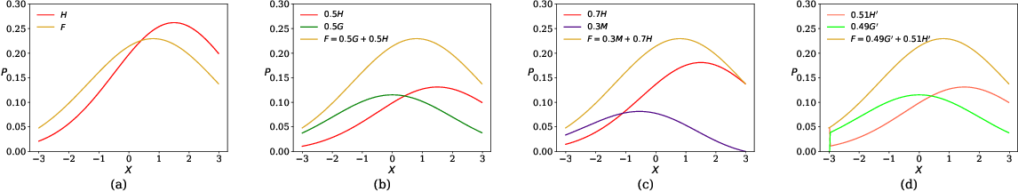 Figure 1 for Towards Mixture Proportion Estimation without Irreducibility