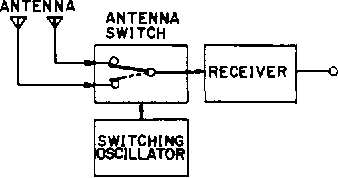 A periodic switching diversity technique for a digital FM land