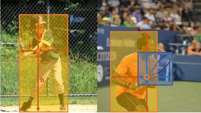 Figure 1 for FCOS: Fully Convolutional One-Stage Object Detection