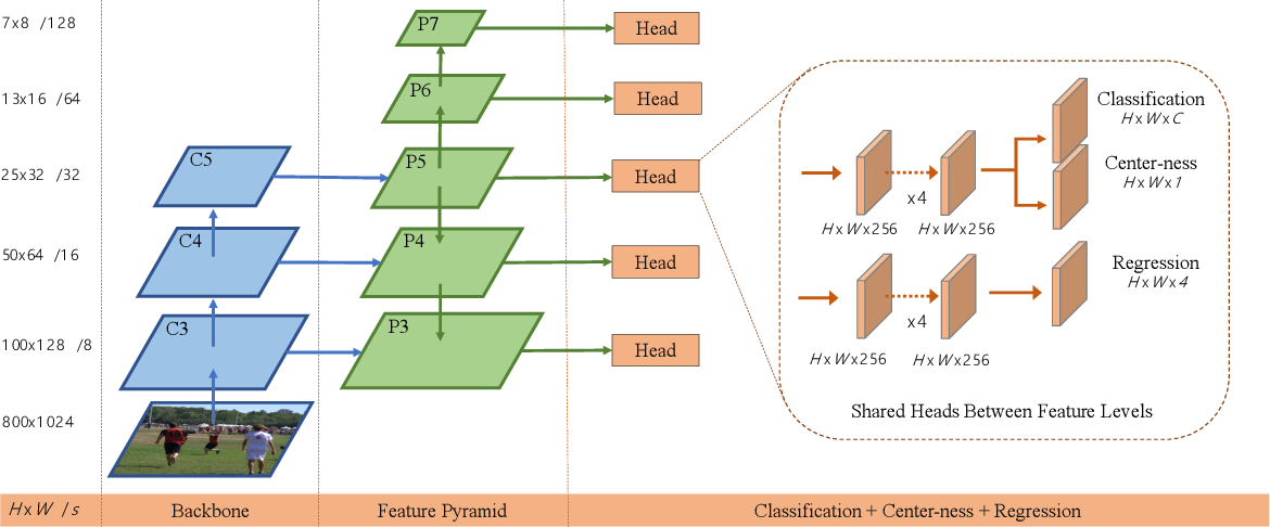 Figure 3 for FCOS: Fully Convolutional One-Stage Object Detection
