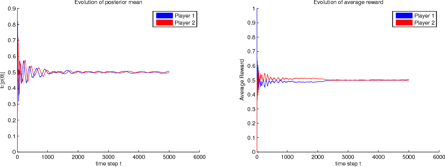Figure 1 for Generalized Thompson Sampling for Sequential Decision-Making and Causal Inference