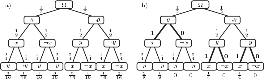 Figure 2 for Generalized Thompson Sampling for Sequential Decision-Making and Causal Inference