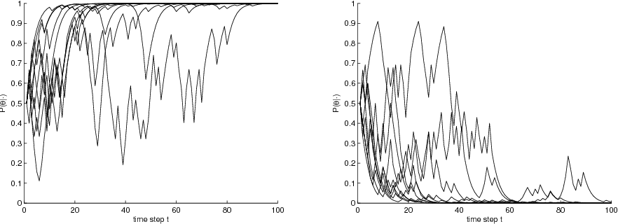 Figure 3 for Generalized Thompson Sampling for Sequential Decision-Making and Causal Inference