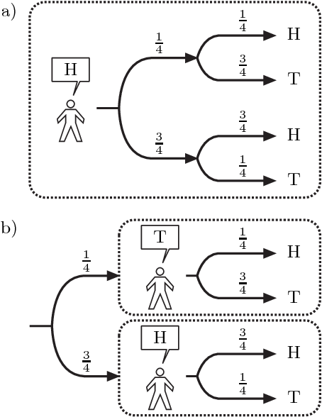 Figure 4 for Generalized Thompson Sampling for Sequential Decision-Making and Causal Inference