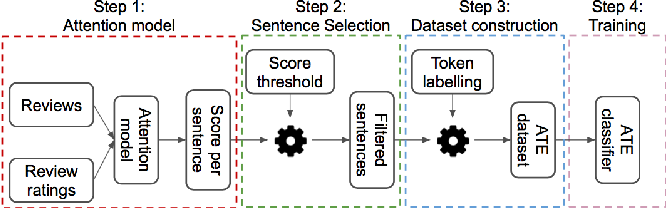 Figure 1 for Dataset Construction via Attention for Aspect Term Extraction with Distant Supervision