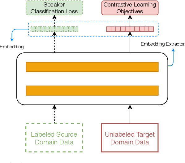 Figure 1 for Self-Supervised Learning Based Domain Adaptation for Robust Speaker Verification