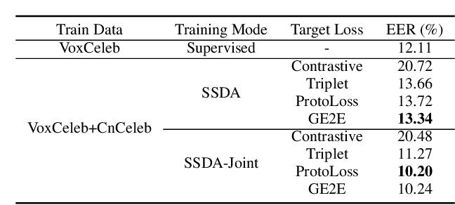 Figure 4 for Self-Supervised Learning Based Domain Adaptation for Robust Speaker Verification