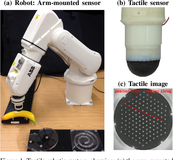 Figure 1 for From pixels to percepts: Highly robust edge perception and contour following using deep learning and an optical biomimetic tactile sensor