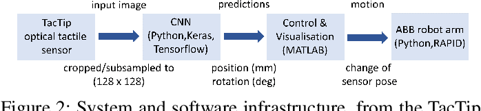 Figure 3 for From pixels to percepts: Highly robust edge perception and contour following using deep learning and an optical biomimetic tactile sensor