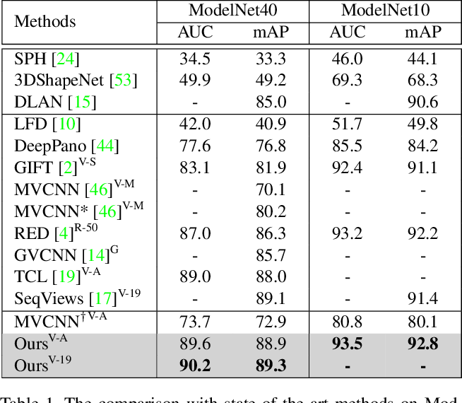Figure 2 for View N-gram Network for 3D Object Retrieval