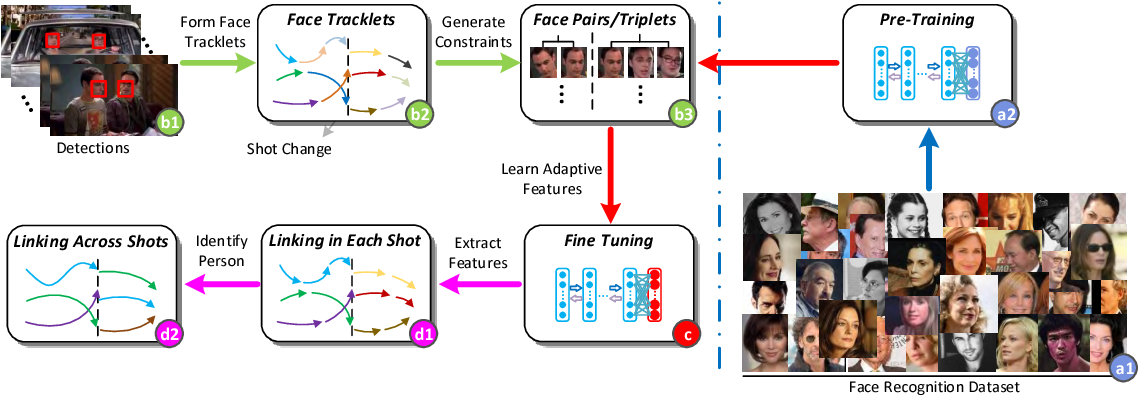 Figure 3 for Tracking Persons-of-Interest via Unsupervised Representation Adaptation
