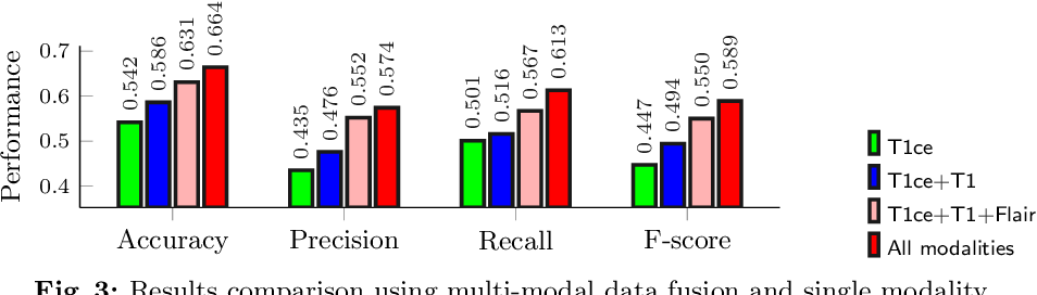 Figure 4 for M2Net: Multi-modal Multi-channel Network for Overall Survival Time Prediction of Brain Tumor Patients