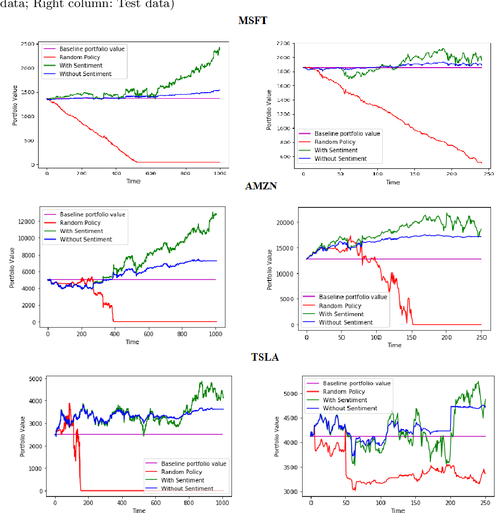 Figure 2 for Sentiment and Knowledge Based Algorithmic Trading with Deep Reinforcement Learning
