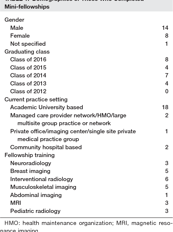 Residency Mini-fellowships in the PGY-5 Year: Is There Added