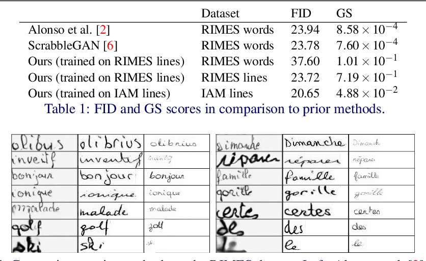 Figure 2 for Text and Style Conditioned GAN for Generation of Offline Handwriting Lines