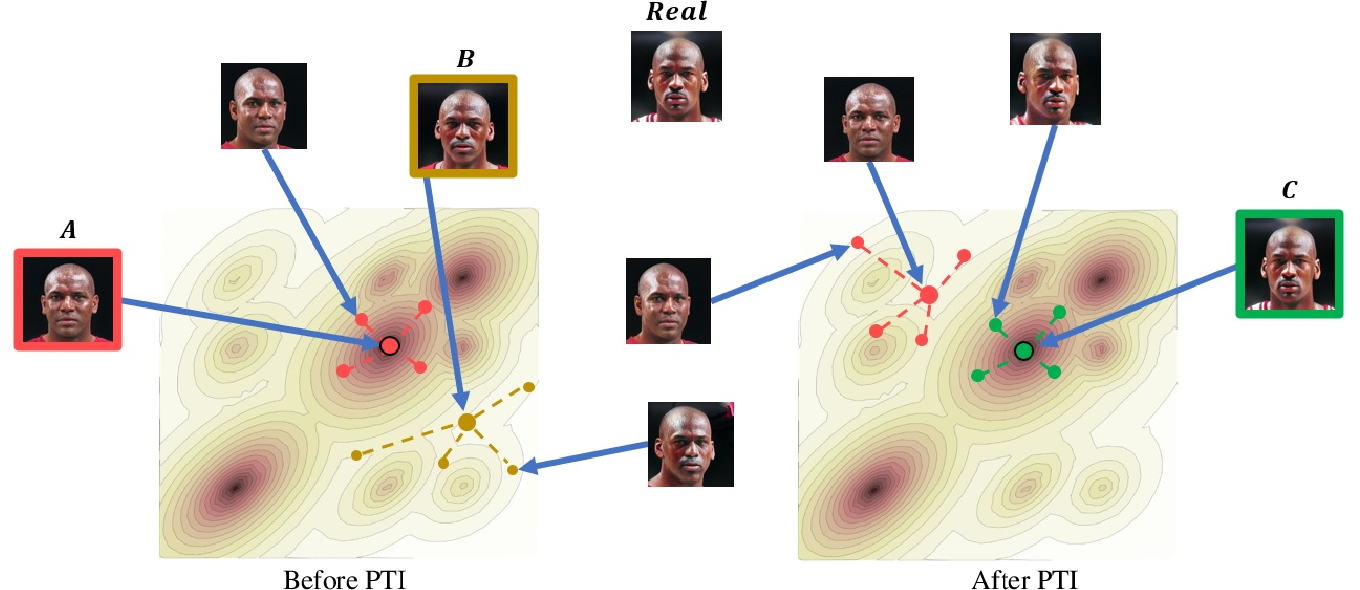 Figure 3 for Pivotal Tuning for Latent-based Editing of Real Images