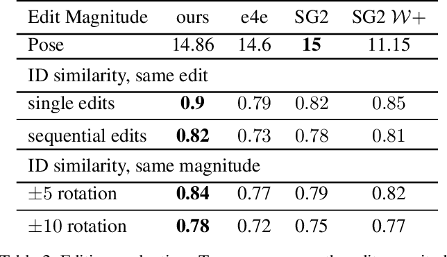 Figure 4 for Pivotal Tuning for Latent-based Editing of Real Images
