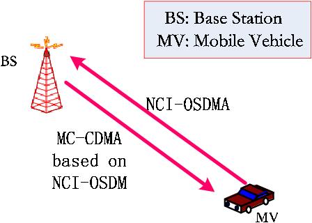 Fig. 17. Base-station enhanced version of NCI-OSDM.