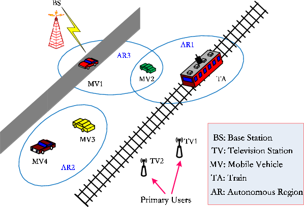 Fig. 1. Concept of the autonomous vehicular communications with cognitive NCI-OSDM system.