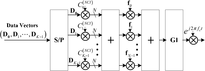 Fig. 6. The transmitter structure of NCI-OSDM.