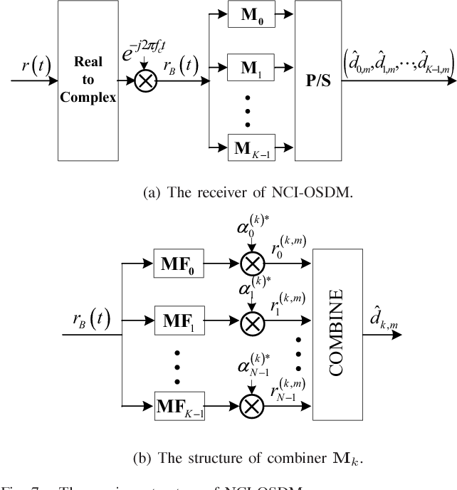 Fig. 7. The receiver structure of NCI-OSDM.