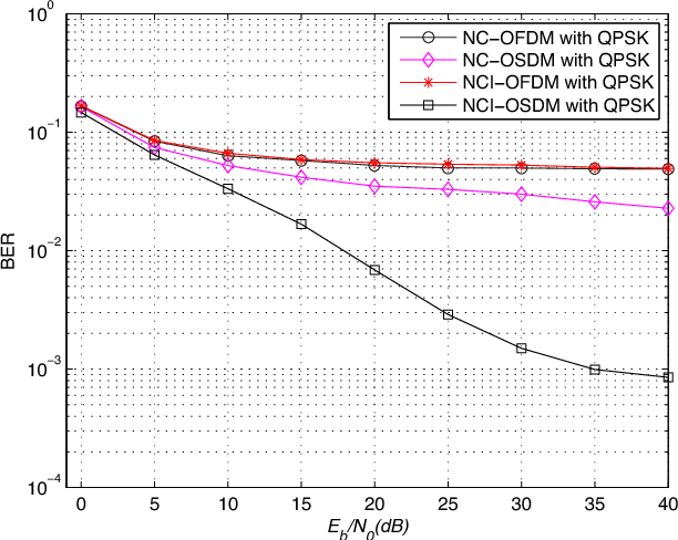 Fig. 10. BER performance vs. Eb/N0 with fd/Δf = 0.1 .