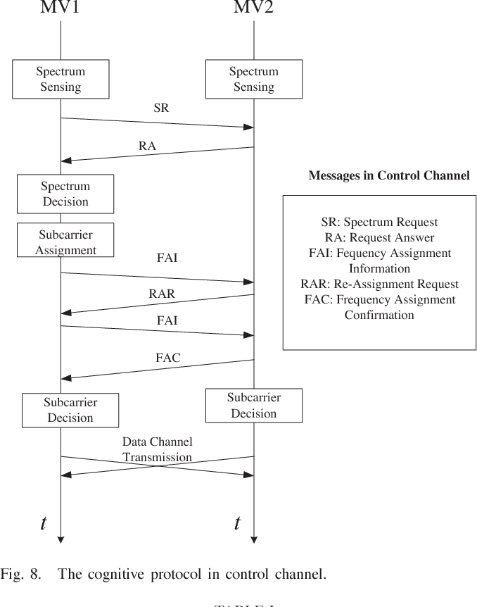 Fig. 8. The cognitive protocol in control channel.