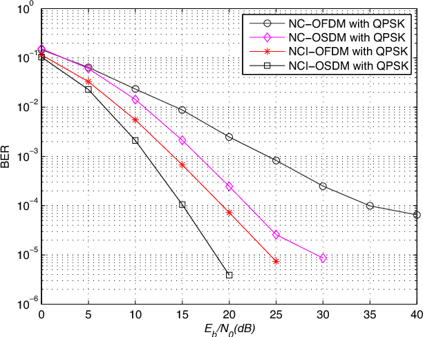 Fig. 9. BER performance vs. Eb/N0 with fd/Δf = 0.01 .