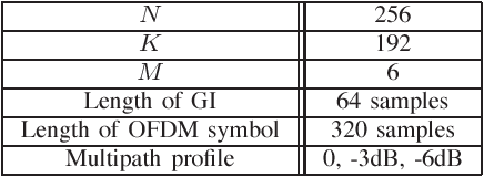 TABLE I SIMULATION PARAMETERS