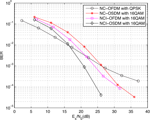 Fig. 11. BER performance vs. Es/N0 with QPSK and 16QAM.