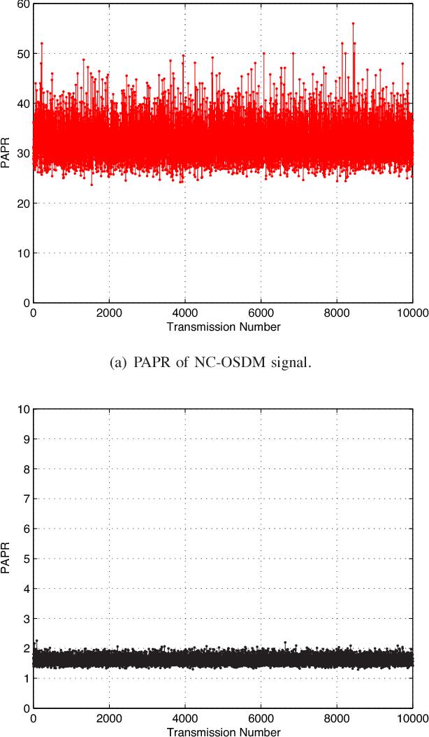 Fig. 12. Simulation of PAPR.