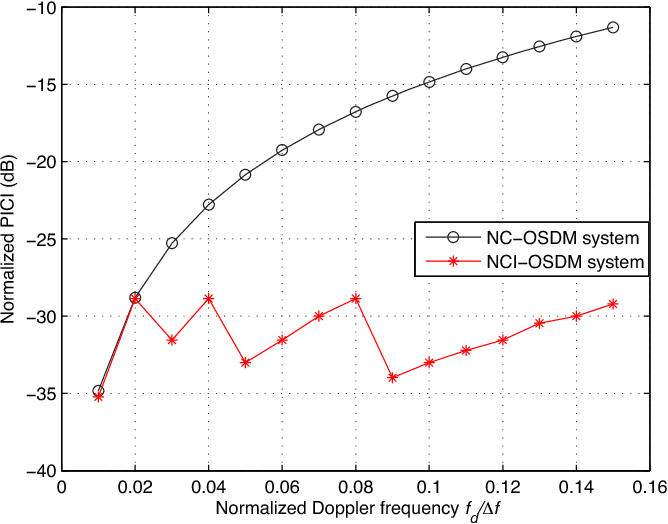 Fig. 15. Normalized power of ICI.