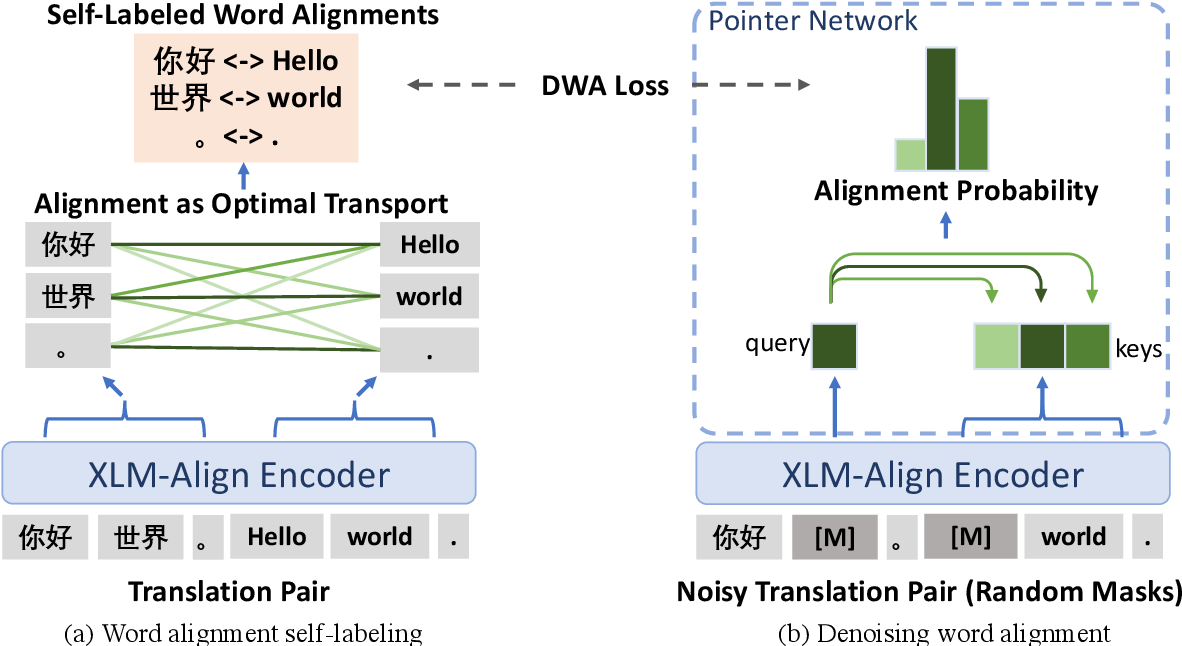 Figure 1 for Improving Pretrained Cross-Lingual Language Models via Self-Labeled Word Alignment