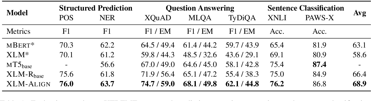 Figure 2 for Improving Pretrained Cross-Lingual Language Models via Self-Labeled Word Alignment